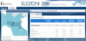 Numero votanti elezioni 5 giugno 2016